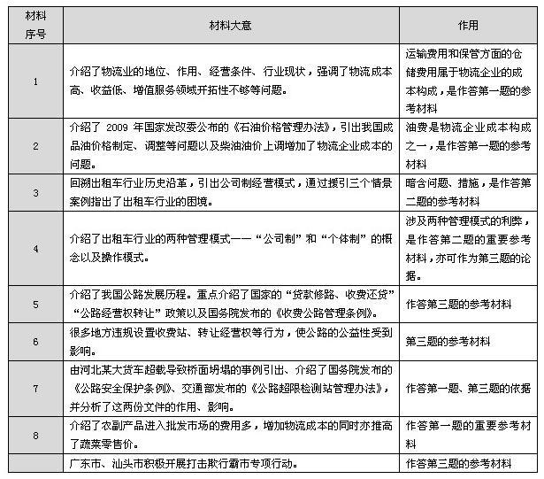 2012�V�|省公��T申�真�}解�x:材料大意